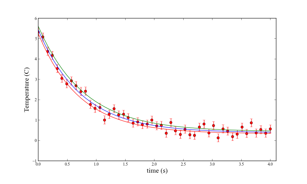 Fitting data with SciPy » Scientific Python Script Repository