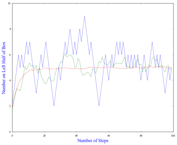 A box with 10 particles starting with 1 on the left and 9 on the right with 100 steps taken. Three different runs are shown: Blue: 1 run,  Green: average of 10 runs, Red: average of 1000 runs.